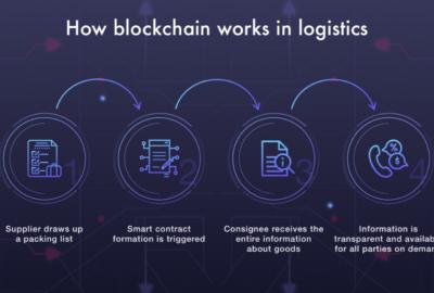 How Blockchain Works For Transportation & Logistics Businesses